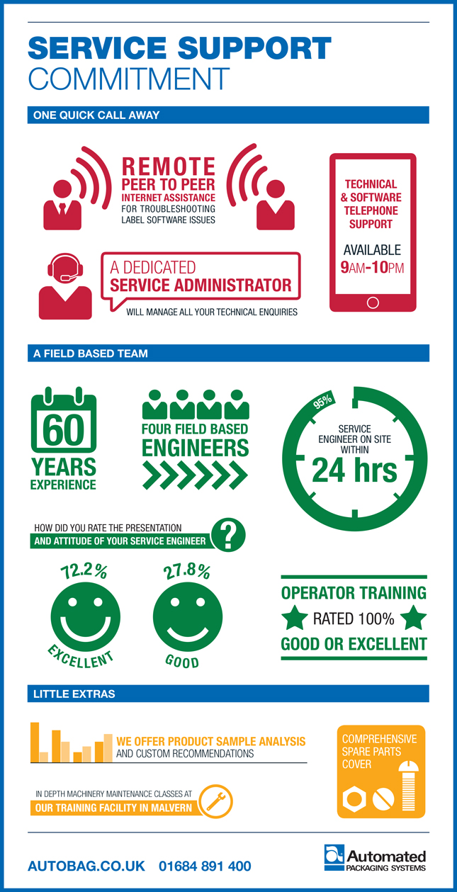 Automated Packaging Systems Service Support Commitment Infographic