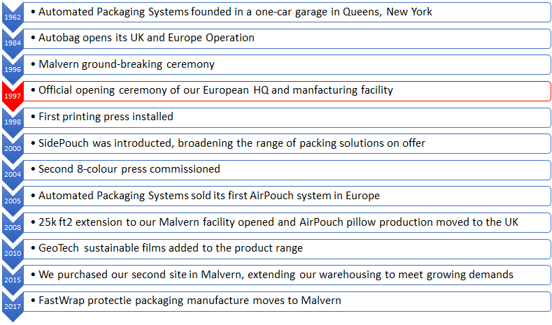Automated Packaging Systems Timeline infographic