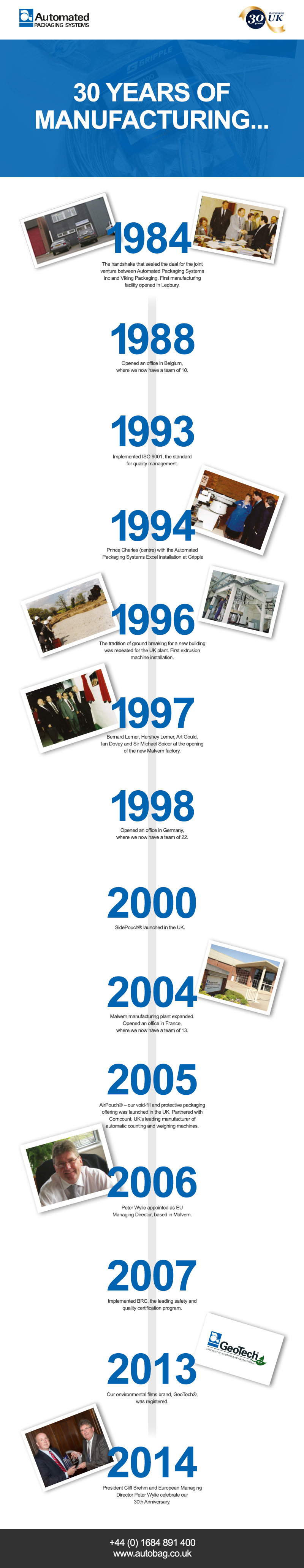 30 Year Timeline of Automated Packaging Systems