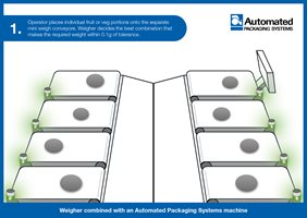 Reduce give away infographic, step 1, with the FAS Sprint Revolution Bagging System and Aja Food Weigher